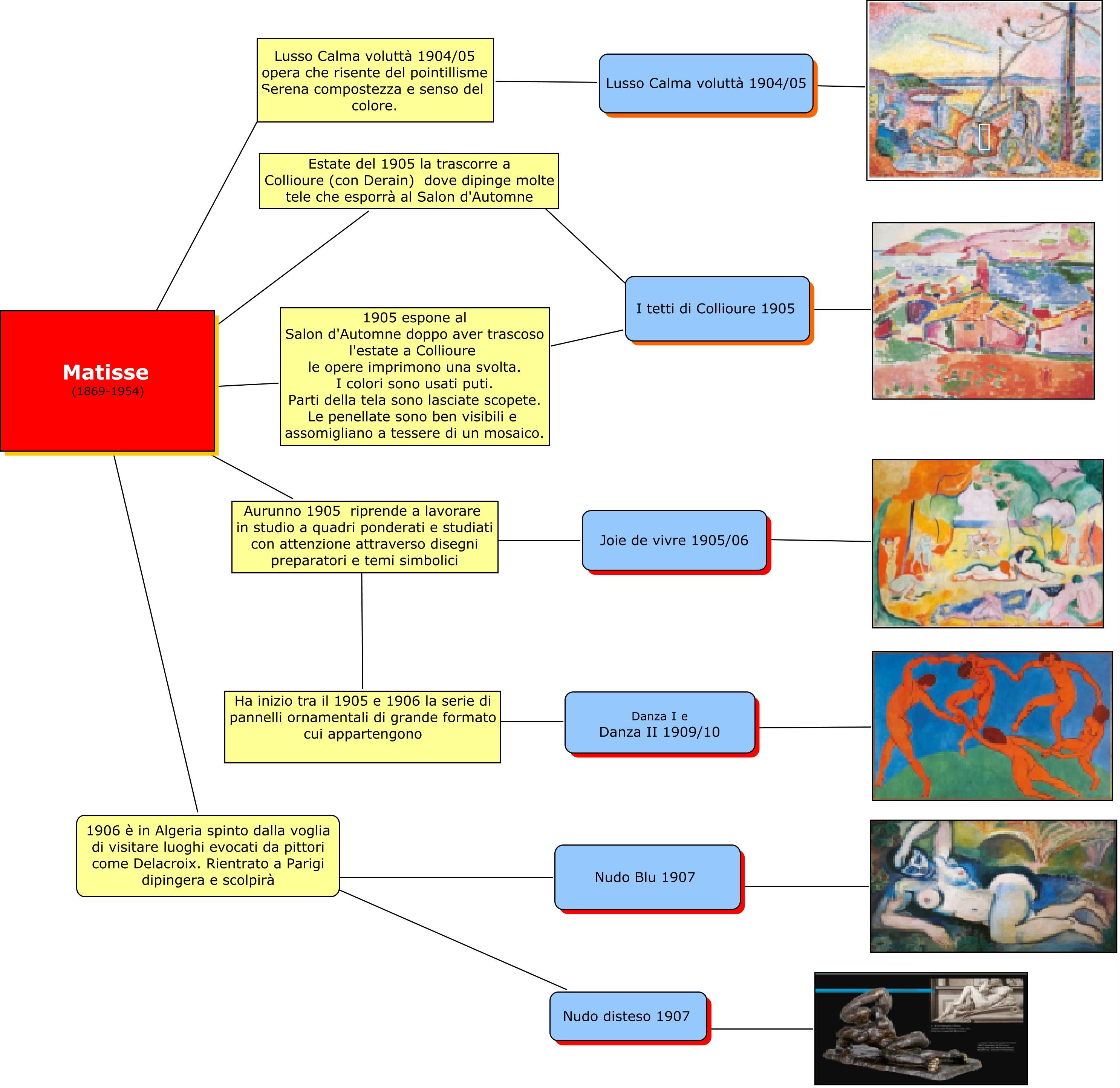 Mappa concettuale sul romanticismo musicale wroc awski for Adorno storia dell arte